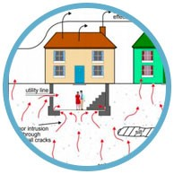 What is Vapor Intrusion?